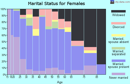 Zip code 41230 marital status for females