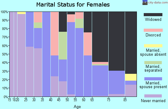 Zip code 41749 marital status for females
