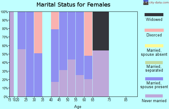 Zip code 41776 marital status for females