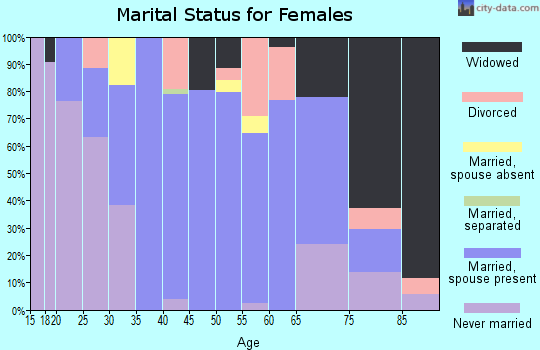 Zip code 41822 marital status for females