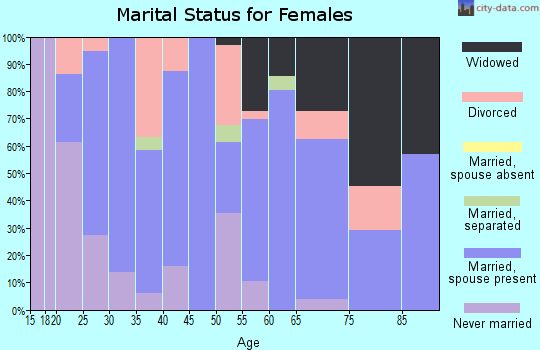 Zip code 42024 marital status for females
