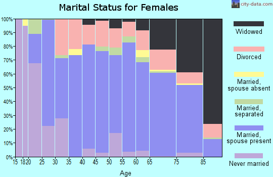 Zip code 42025 marital status for females