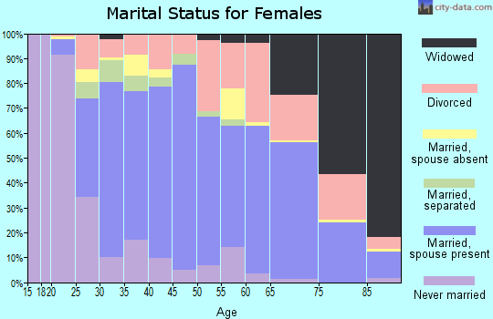 Zip code 42104 marital status for females