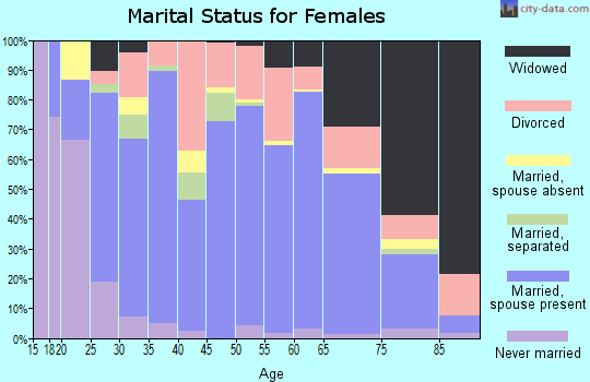 Zip code 42164 marital status for females