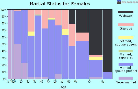 Zip code 42206 marital status for females