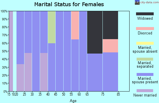 Zip code 42207 marital status for females
