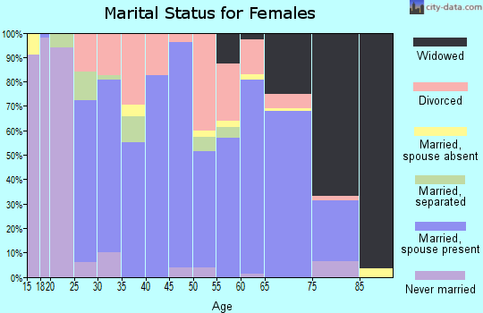 Zip code 42210 marital status for females