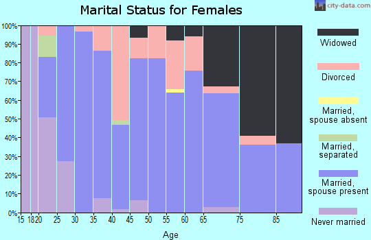 Zip code 42217 marital status for females