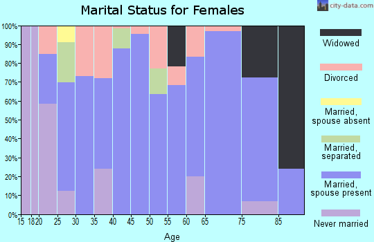 Zip code 42328 marital status for females