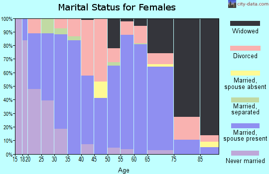Zip code 42347 marital status for females
