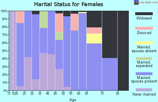 Zip code 42372 marital status for females