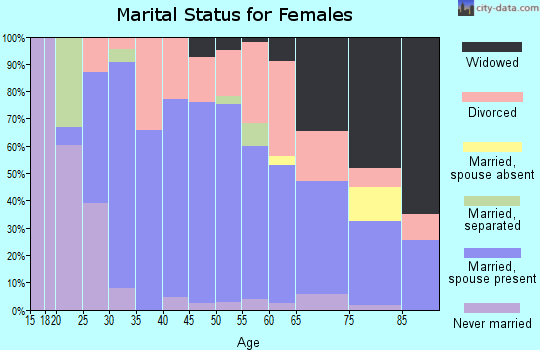 Zip code 42408 marital status for females