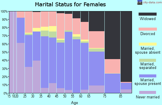 Zip code 42431 marital status for females
