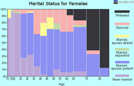 Zip code 42437 marital status for females