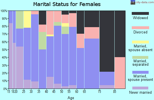 Zip code 42442 marital status for females