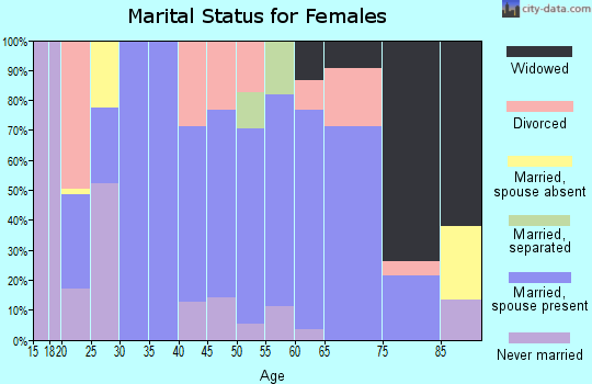 Zip code 42450 marital status for females