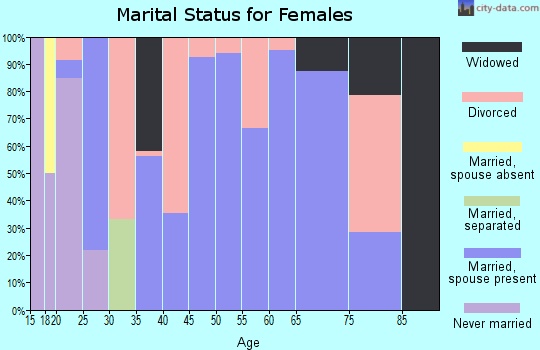 Zip code 42456 marital status for females