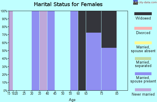 Zip code 42516 marital status for females