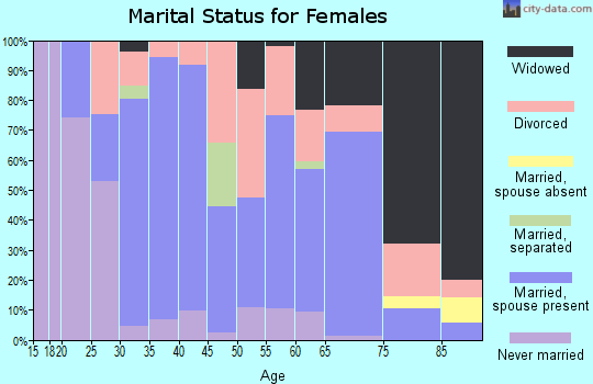 Zip code 42749 marital status for females