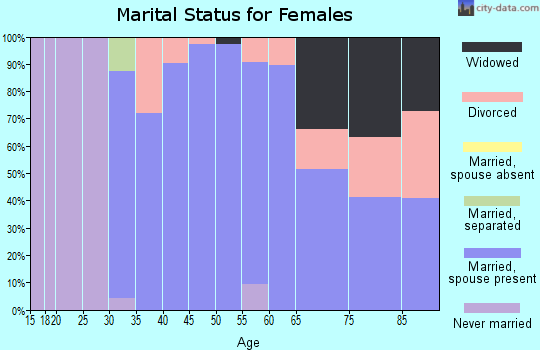Zip code 43001 marital status for females