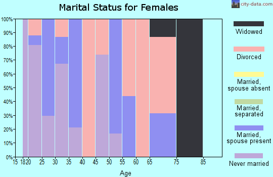 Zip code 43002 marital status for females