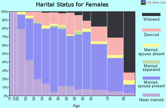 Zip code 43015 marital status for females