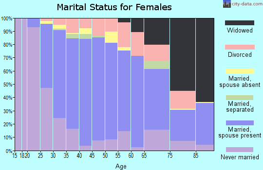 Zip code 43016 marital status for females