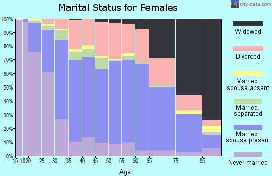 Zip code 43055 marital status for females