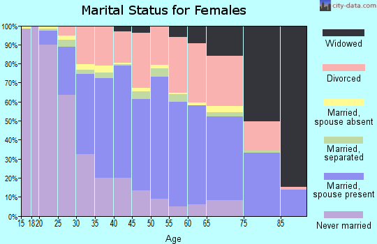 Zip code 43068 marital status for females