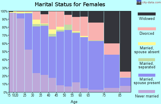 Zip code 43081 marital status for females