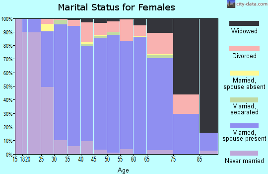 Zip code 43082 marital status for females