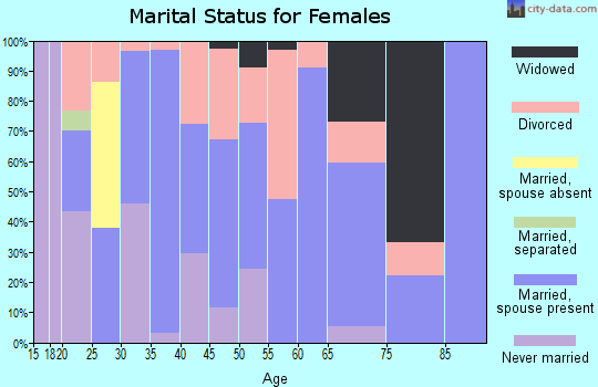 Zip code 43106 marital status for females