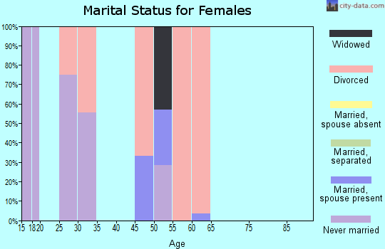 Zip code 43109 marital status for females