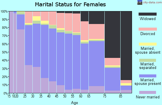 Zip code 43123 marital status for females
