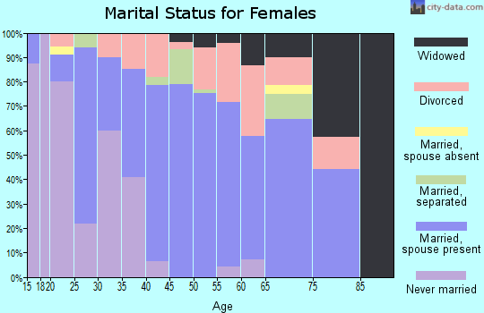 Zip code 43128 marital status for females