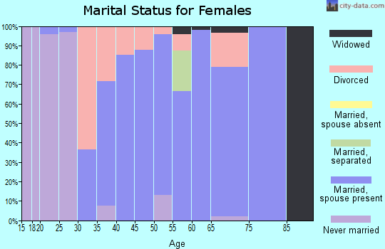 Zip code 43137 marital status for females