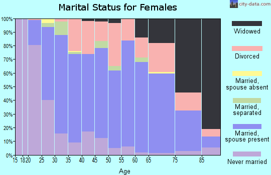 Zip code 43140 marital status for females