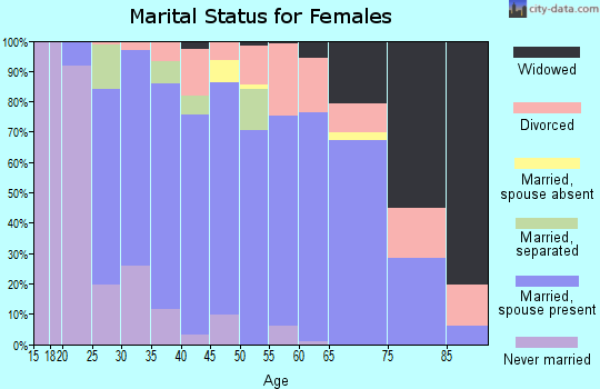 Zip code 43143 marital status for females