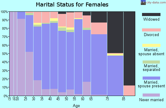 Zip code 43147 marital status for females