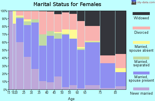 Zip code 43160 marital status for females
