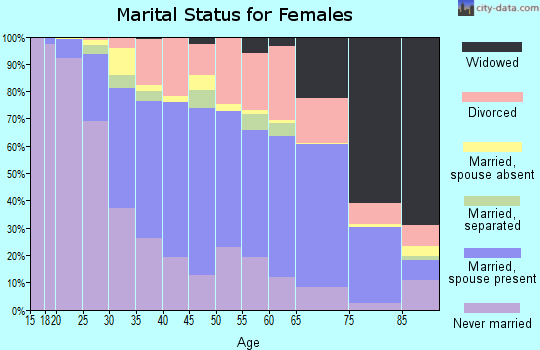 Zip code 43209 marital status for females