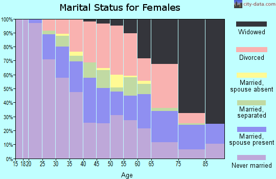Zip code 43211 marital status for females