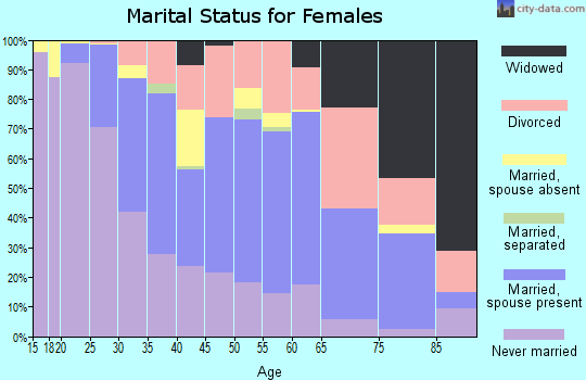 Zip code 43212 marital status for females