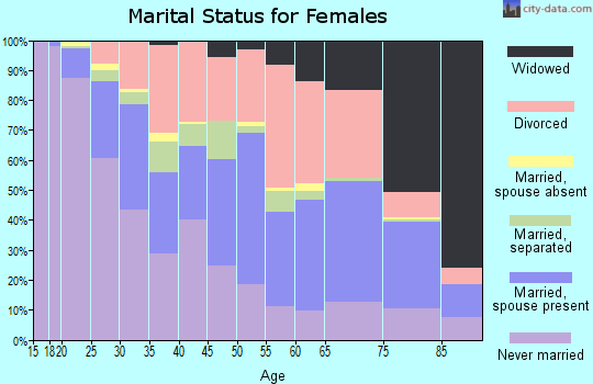 Zip code 43213 marital status for females