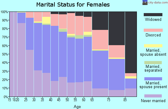 Zip code 43214 marital status for females