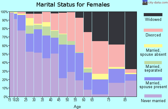 Zip code 43219 marital status for females