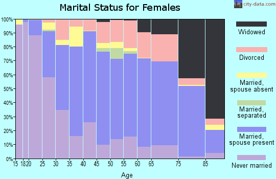 Zip code 43220 marital status for females
