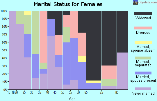 Zip code 43222 marital status for females