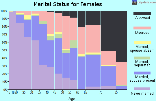 Zip code 43232 marital status for females