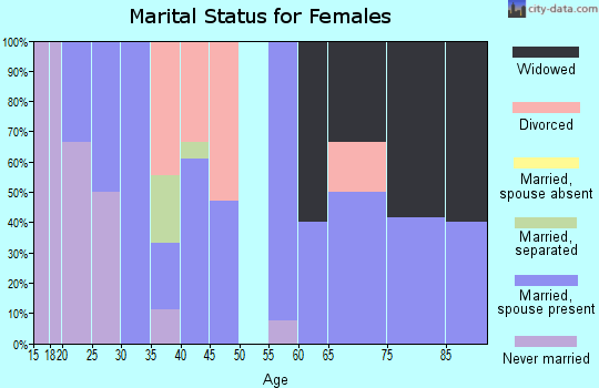 Zip code 43322 marital status for females